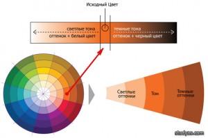 определение тонов исходного цвета