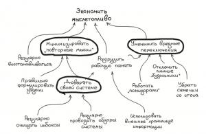 схема экономии мыслетоплива